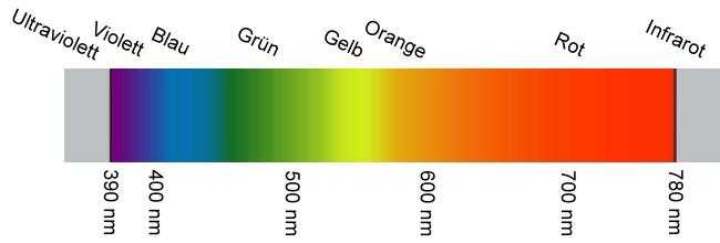 Farbtemperatur Tabelle leuchtstofflen